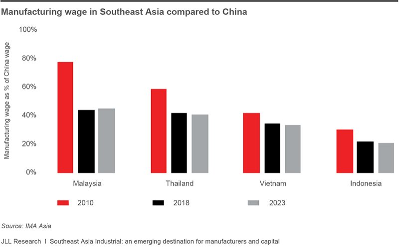 More manufacturers to relocate from China to Southeast Asia