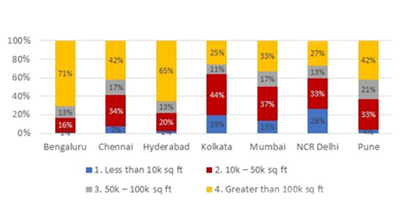 Lease size classification for indian office space graph 3
